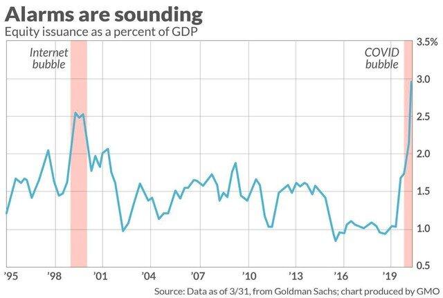 Cách nhận biết thị trường chứng khoán đang ở giai đoạn bong bóng