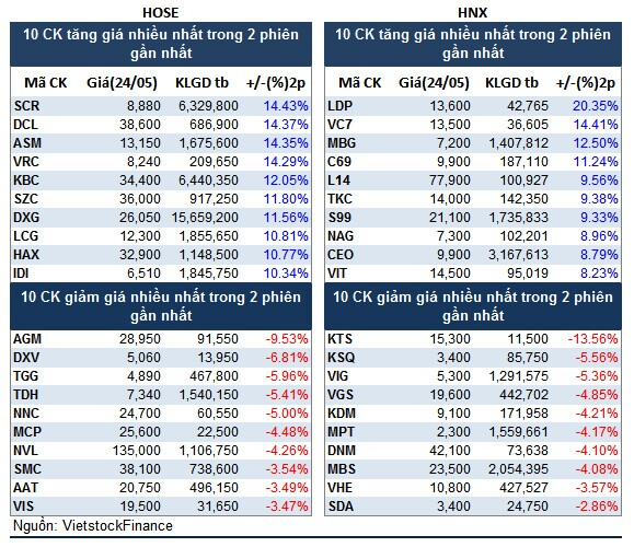 Top cổ phiếu đáng chú ý đầu phiên 25/05