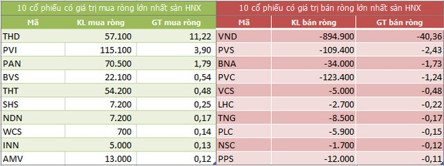 Khối ngoại giảm bán ròng trên HoSE trong phiên VN-Index vượt 1.300 điểm
