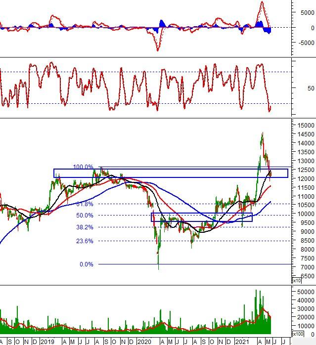 Phân tích kỹ thuật phiên chiều 25/05: Nhịp tăng được duy trì