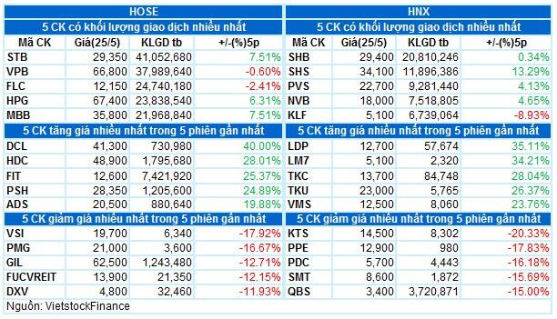 Vietstock Daily 26/05: VN-Index vượt 1,300 điểm