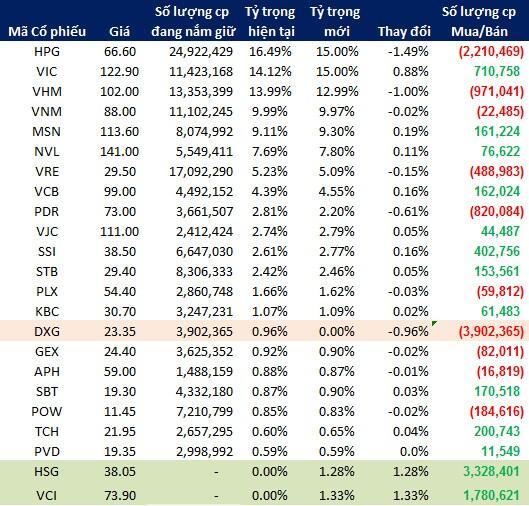 """Ông Nguyễn Vũ Luân (VNDirect): """"FTSE ETF sẽ thêm 2 mã HSG và VCI"""""""