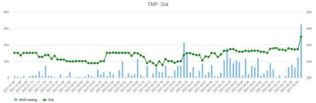 TMP sắp chia cổ tức đợt 2/2020, tỷ lệ 45%