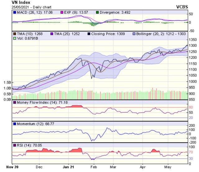 Góc nhìn kỹ thuật phiên giao dịch chứng khoán ngày 26/5: Đà tăng hiện tại là cực kỳ mạnh mẽ