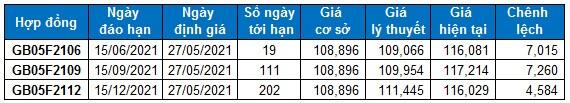 Chứng khoán phái sinh Ngày 27/05/2021: VN30-Index đã vượt lên trên vùng 1,430-1,450 điểm