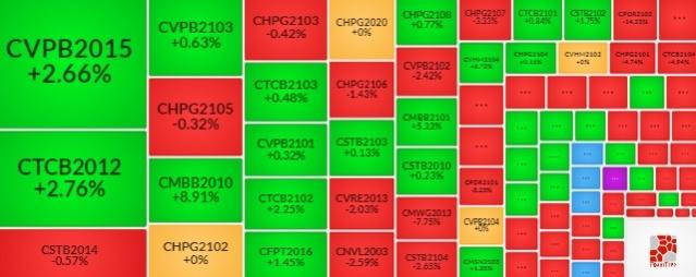 Thị trường chứng quyền 27/05/2021: Thanh khoản tiếp tục suy yếu?