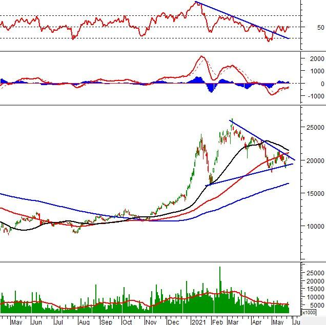 Phân tích kỹ thuật phiên chiều 26/05: VN-Index xuất hiện giằng co