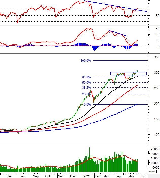 Vietstock Daily 27/05: VN-Index duy trì đà tăng điểm