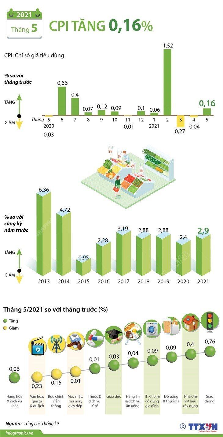 Chỉ số giá tiêu dùng (CPI) tháng 5/2021 tăng 0,16%