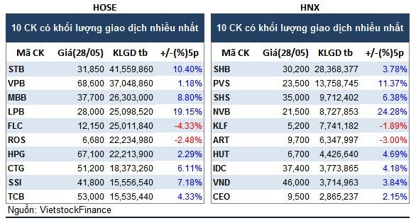 Top cổ phiếu đáng chú ý đầu tuần 31/05