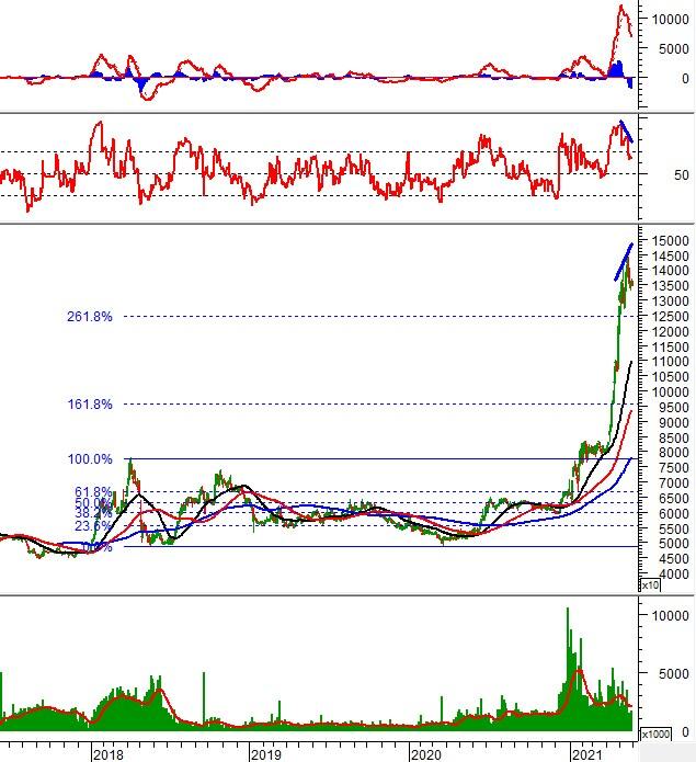 """Tuần 31/05-04/06/2021: 10 cổ phiếu """"nóng"""" dưới góc nhìn PTKT của Vietstock"""