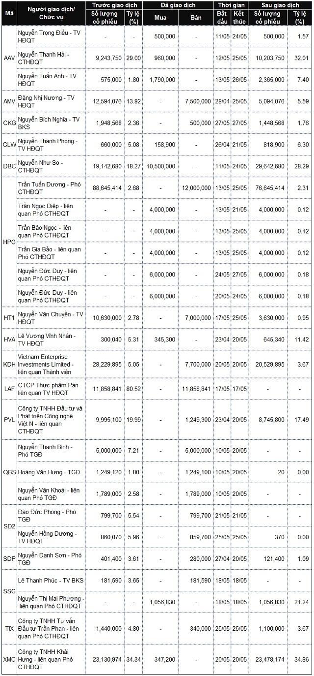 Lãnh đạo mua bán cổ phiếu: Các giao dịch lớn tại DBC, HT1, IDC và CSI