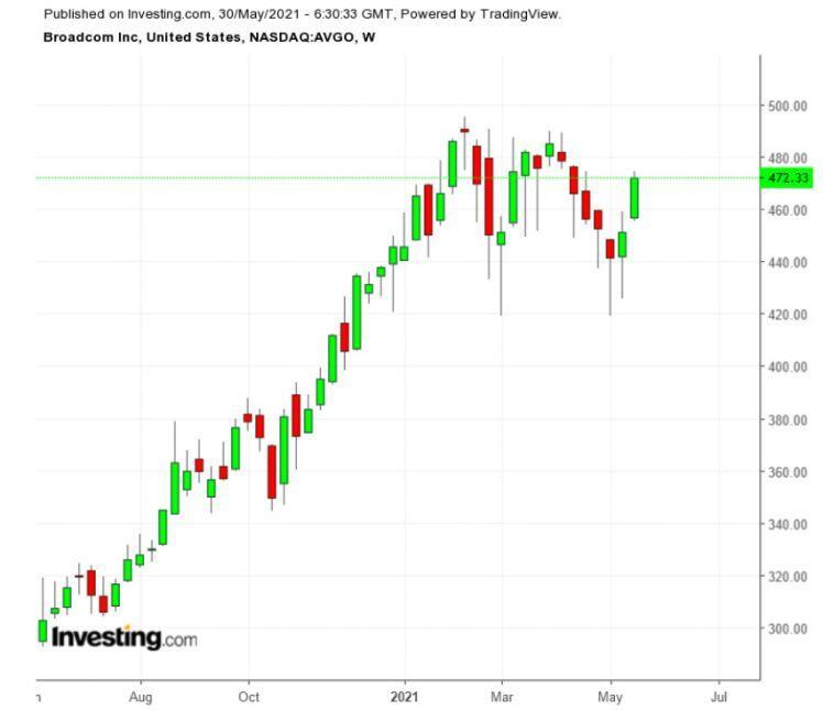 Ba cổ phiếu nên theo dõi tuần này: Zoom Video, Broadcom, DocuSign
