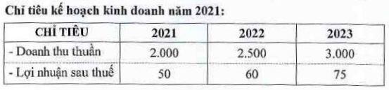 Đức Long Gia Lai muốn đổi tên, lên kế hoạch lãi 50 tỷ đồng sau 2 năm thua lỗ
