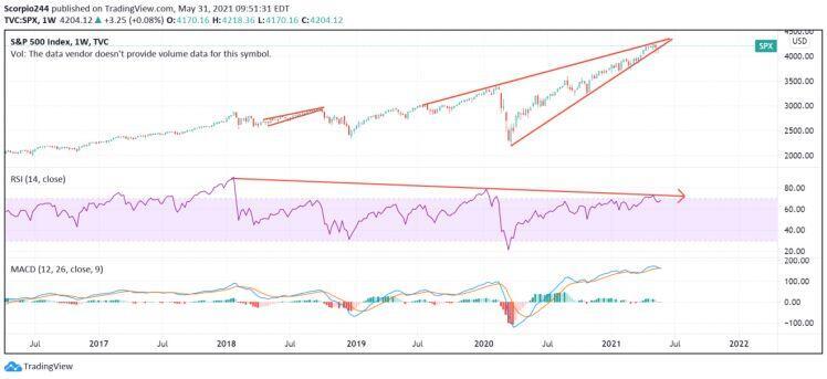 6 dự đoán về thị trường chứng khoán trong tuần từ 01/6 đến 04/6