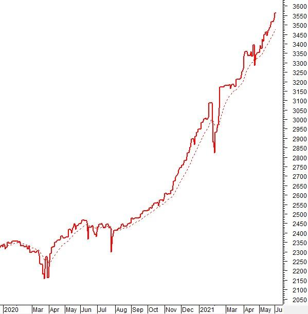 Vietstock Daily 03/06: Khối lượng giao dịch tăng cao bất chấp HOSE nghẽn lệnh