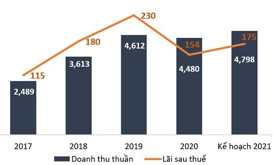 Doanh thu tiêu thụ tháng 5 của TNG tăng 31%