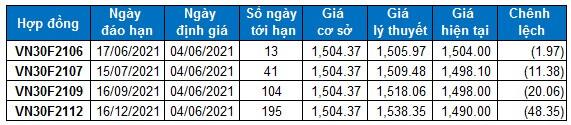 Chứng khoán phái sinh Ngày 04/06/2021: VN30-Index tiến gần vùng 1,530-1,550 điểm