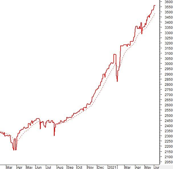 Vietstock Daily 04/06: VN-Index lập đỉnh mới
