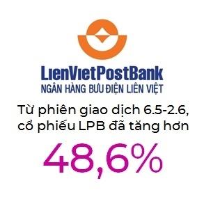 LPB tăng hơn 48% kể từ khi bầu Thụy giữ chức Phó Chủ tịch