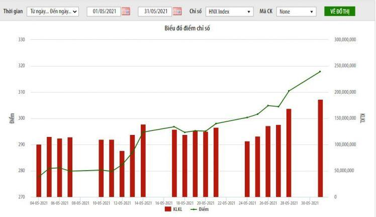 Thị trường niêm yết HNX tháng Năm: HNX-Index tăng 12,81%
