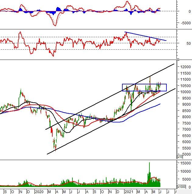 Phân tích kỹ thuật phiên chiều 04/06: VN-Index xuất hiện điều chỉnh nhẹ