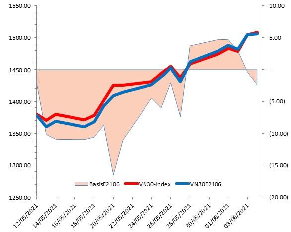 Chứng khoán phái sinh Tuần 07-11/06/2021: Dừng Long khi VN30-Index tiến đến vùng 1,530-1,550 điểm