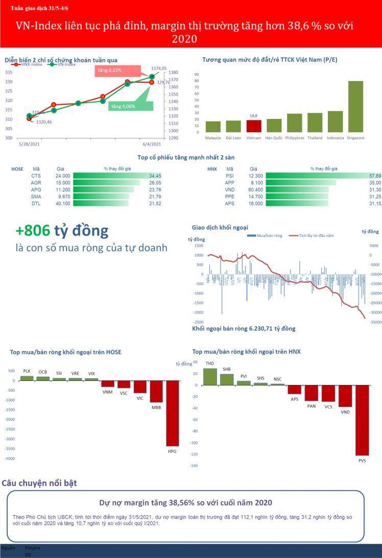 [BizSTOCK] VN-Index liên tục phá đỉnh, margin tăng 38,6% so với cuối 2020