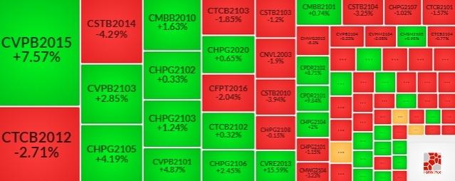 Thị trường chứng quyền Tuần 07-11/06/2021: Giao dịch khả quan