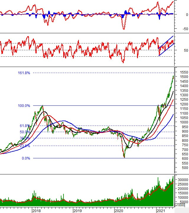 Chứng khoán phái sinh Ngày 08/06/2021: VN30-Index xuất hiện mẫu hình nến Bearish Engulfing