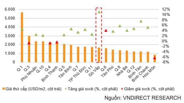 VNDirect: Giá nhà đất tăng trên diện rộng, điểm nhấn khu Tây Bắc TP HCM