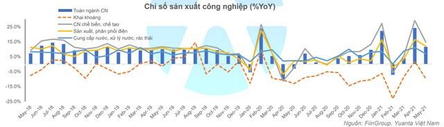 YSVN: TTCK không còn 'rẻ', cổ phiếu ngân hàng và thép không còn nhiều dư địa tăng trưởng