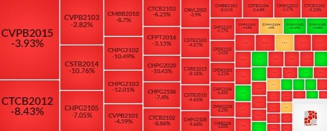 Thị trường chứng quyền 09/06/2021: Tâm lý bi quan bao trùm thị trường