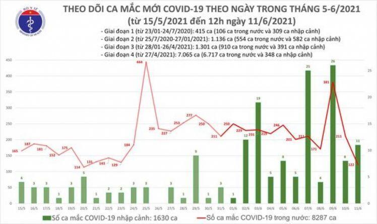 Tin tức Covid-19 mới nhất hôm nay 11-6: 6 giờ qua, Việt Nam ghi nhận thêm 82 ca mắc COVID-19