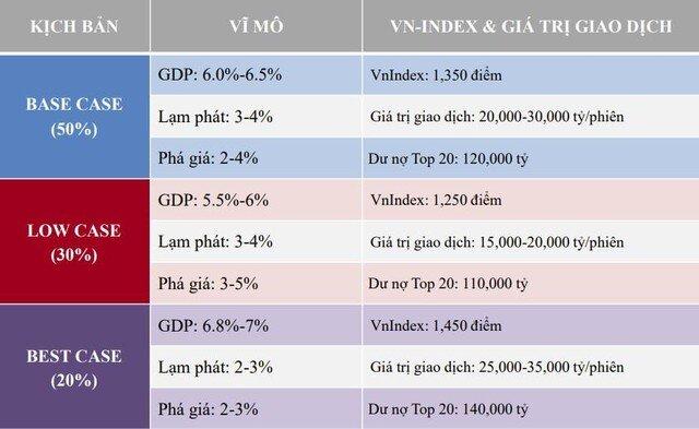 TVSI: Cổ phiếu bán lẻ, ngân hàng, bất động sản có tiềm năng tăng trưởng nhất trong 6 tháng cuối năm