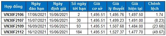 Chứng khoán phái sinh Ngày 15/06/2021: VN30-Index tiến gần vùng 1,530-1,550 điểm