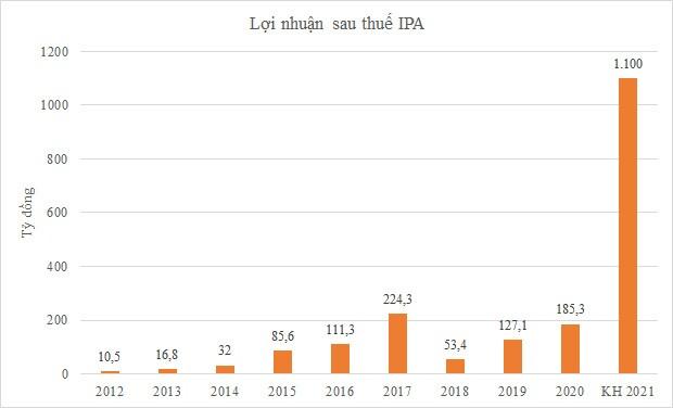 IPA lên kế hoạch lãi 1.100 tỷ đồng, thưởng cổ phiếu 100%