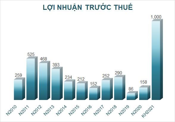 Chậm nhất cuối tháng 10, Kienlongbank hoàn thành tăng vốn điều lệ lên 3,653 tỷ đồng