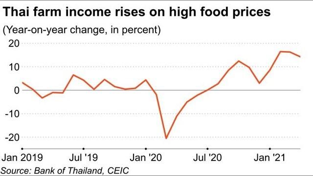 Giá lương thực lên đỉnh gần 10 năm, người tiêu dùng và doanh nghiệp châu Á bị ảnh hưởng ra sao