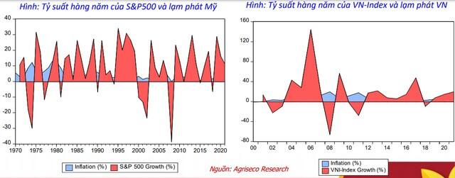 Agriseco: Việt Nam đang trong mức lạm phát tối ưu để chứng khoán tăng trưởng