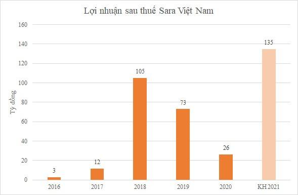 Sara Việt Nam lên kế hoạch lãi gần 135 tỷ đồng, gấp 5 lần năm ngoái