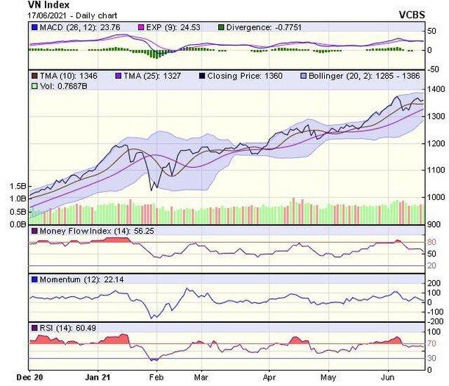Góc nhìn kỹ thuật phiên giao dịch chứng khoán ngày 18/6: Cần sớm vượt qua vùng đỉnh cũ 1.375 điểm