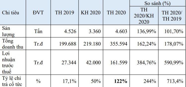Lãi lớn từ bán heo thịt, Dolico tăng mức chia cổ tức lên gần 123%
