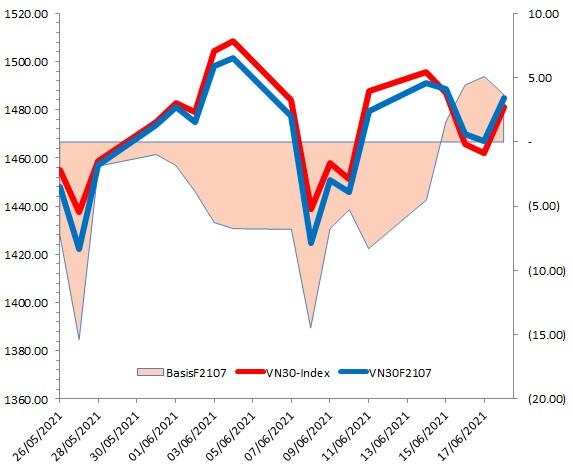 Chứng khoán phái sinh Tuần 21-25/06/2021: VN30-Index xuất hiện mẫu hình White Opening Marubozu