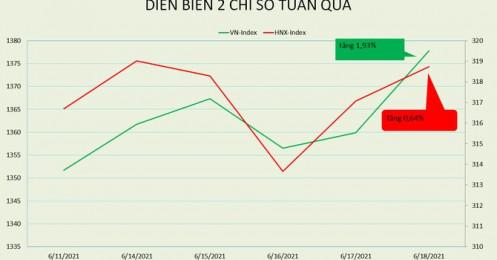 [BizSTOCK] VN-Index vượt tuần giông bão một cách ngoạn mục