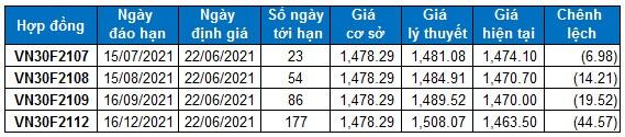 Chứng khoán phái sinh Ngày 22/06/2021: VN30-Index tiếp tục giằng co