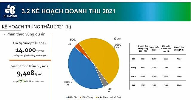 ĐHĐCĐ HBC: Đặt kế hoạch trúng thầu 14,000 tỷ đồng trong năm 2021