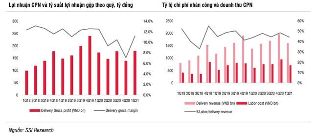 [Cổ phiếu nổi bật tuần] VTP trước ngưỡng cửa trở lại xu hướng tăng dài hạn