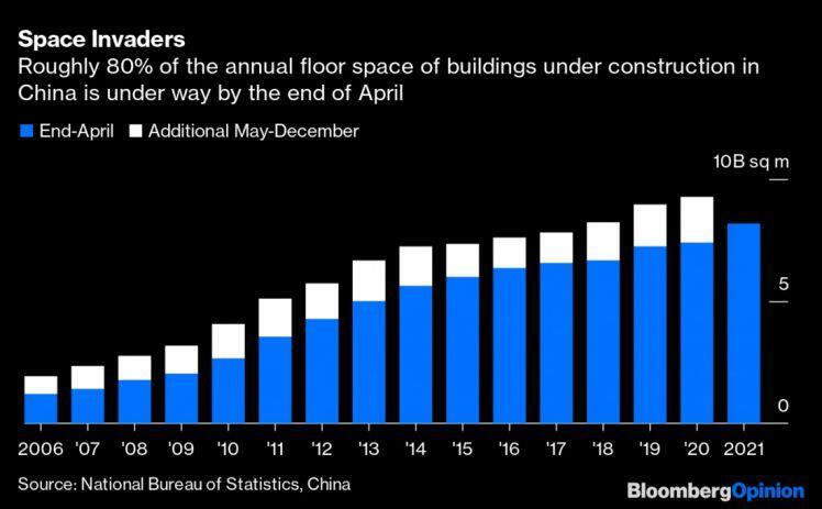Nhu cầu quá lớn từ thị trường bất động sản khiến Trung Quốc không thể hãm phanh sản xuất thép