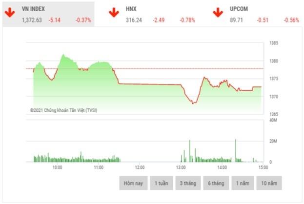 Chứng khoán chiều 21/6: Thanh khoản sụt giảm đáng kể